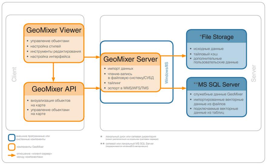 схема компонент GeoMixer