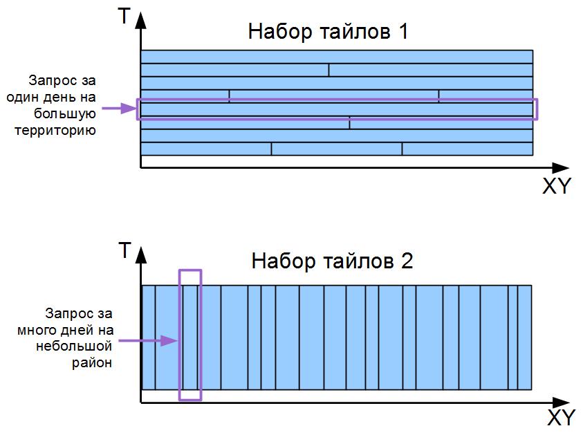 Geomixer temporal temporal tiles2.png