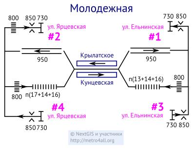 Нумерация входов/выходов на