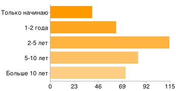 Gislab survey 2012 02.png
