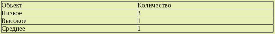 Пример таблицы объектов