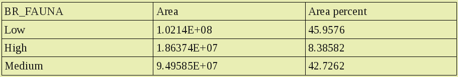 Areas table example
