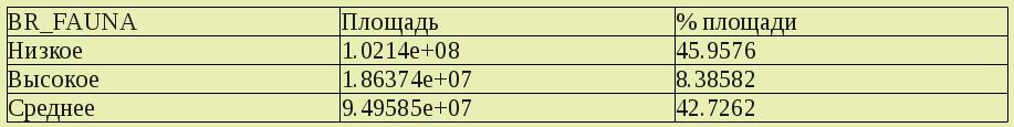 Пример таблицы площадей