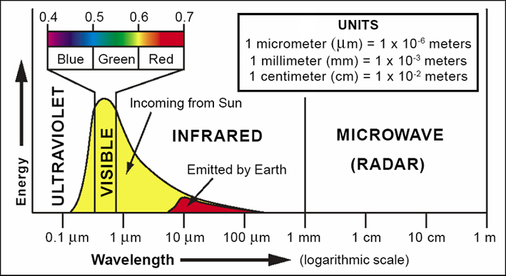 Основы Дистанционного Зондирования Рис Скачать
