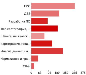 Gislab survey 2012 03.png