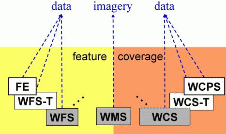 WMS vs. WFS & WCS