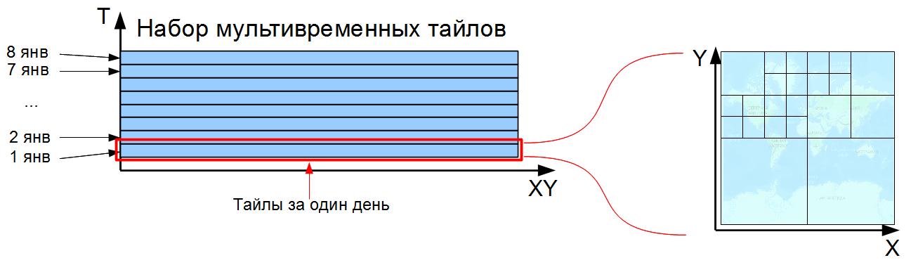 Geomixer temporal temporal tiles1.png