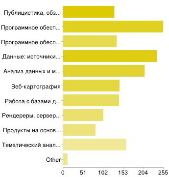 Gislab survey 2012 10.png