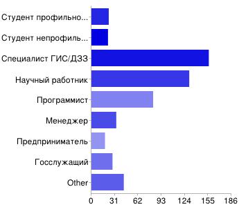 Gislab survey 2012 01.png