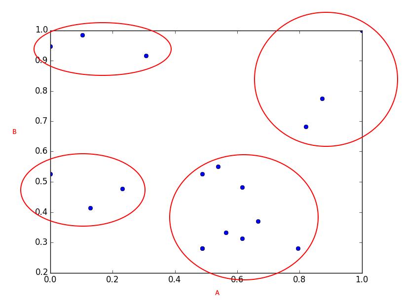 Визуальное выделение объектов в 4 группы