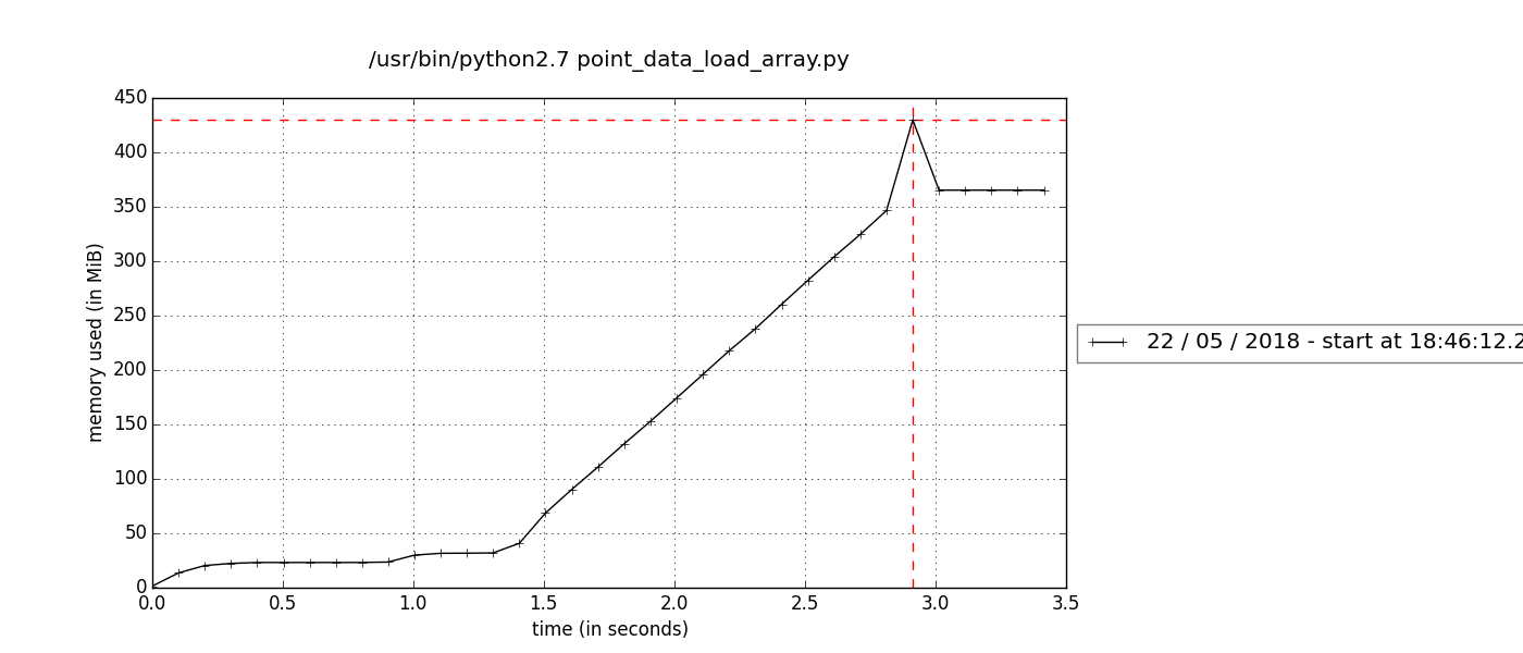 Point data load array mprof.png