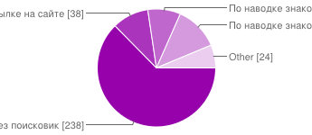 Gislab survey 2012 06.png