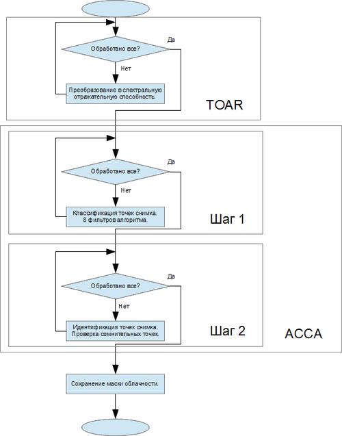 Блок-схема модуля